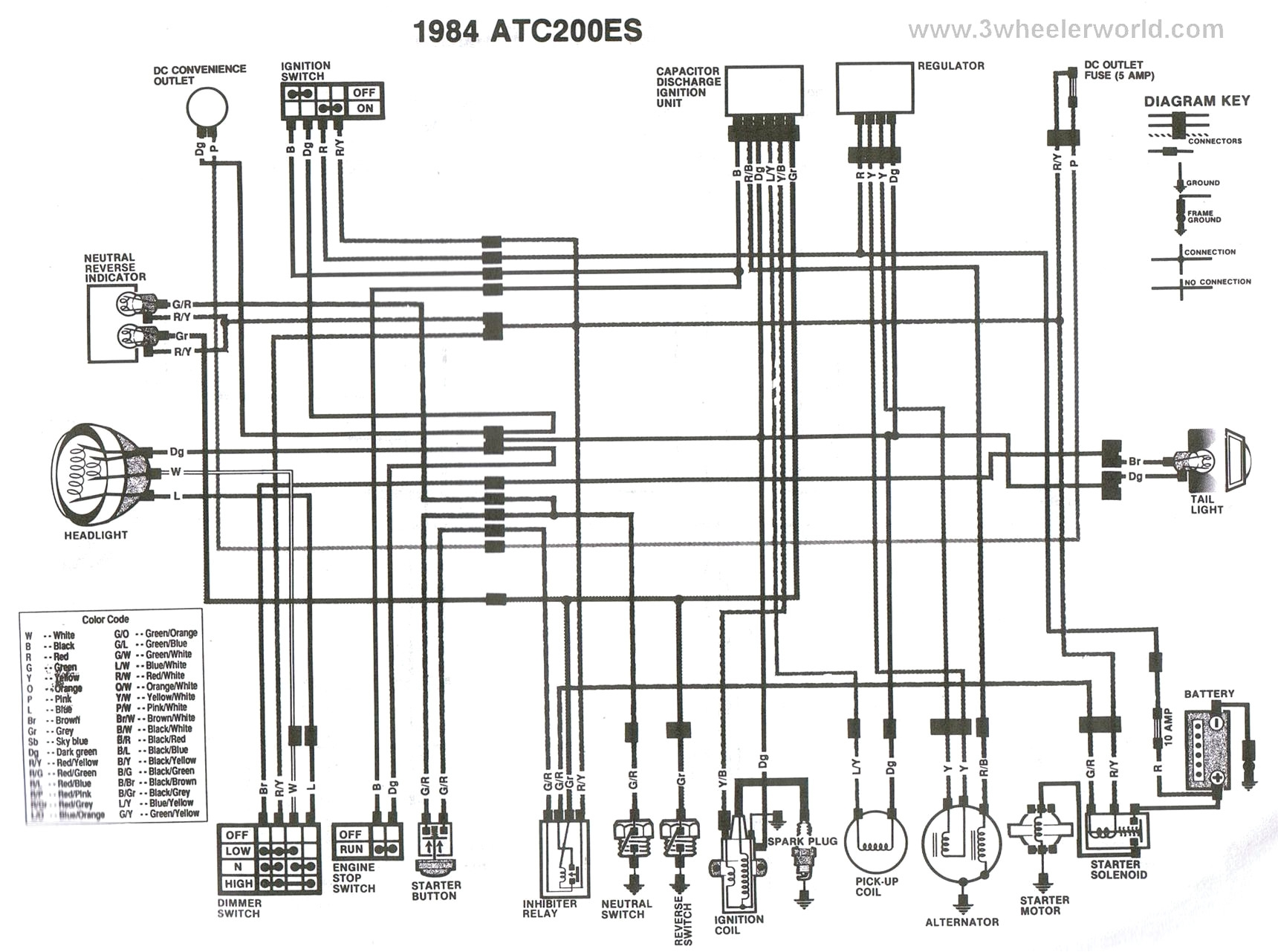99 Honda Recon 250 Wiring Diagram