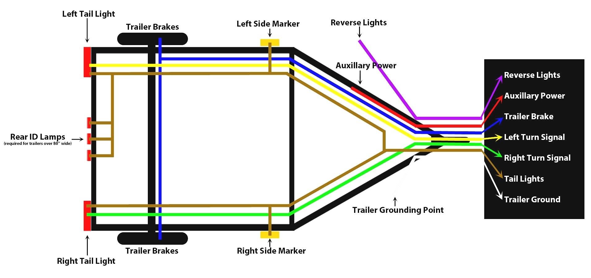 5 Wire to 4 Wire Trailer Wiring Diagram | Free Wiring Diagram