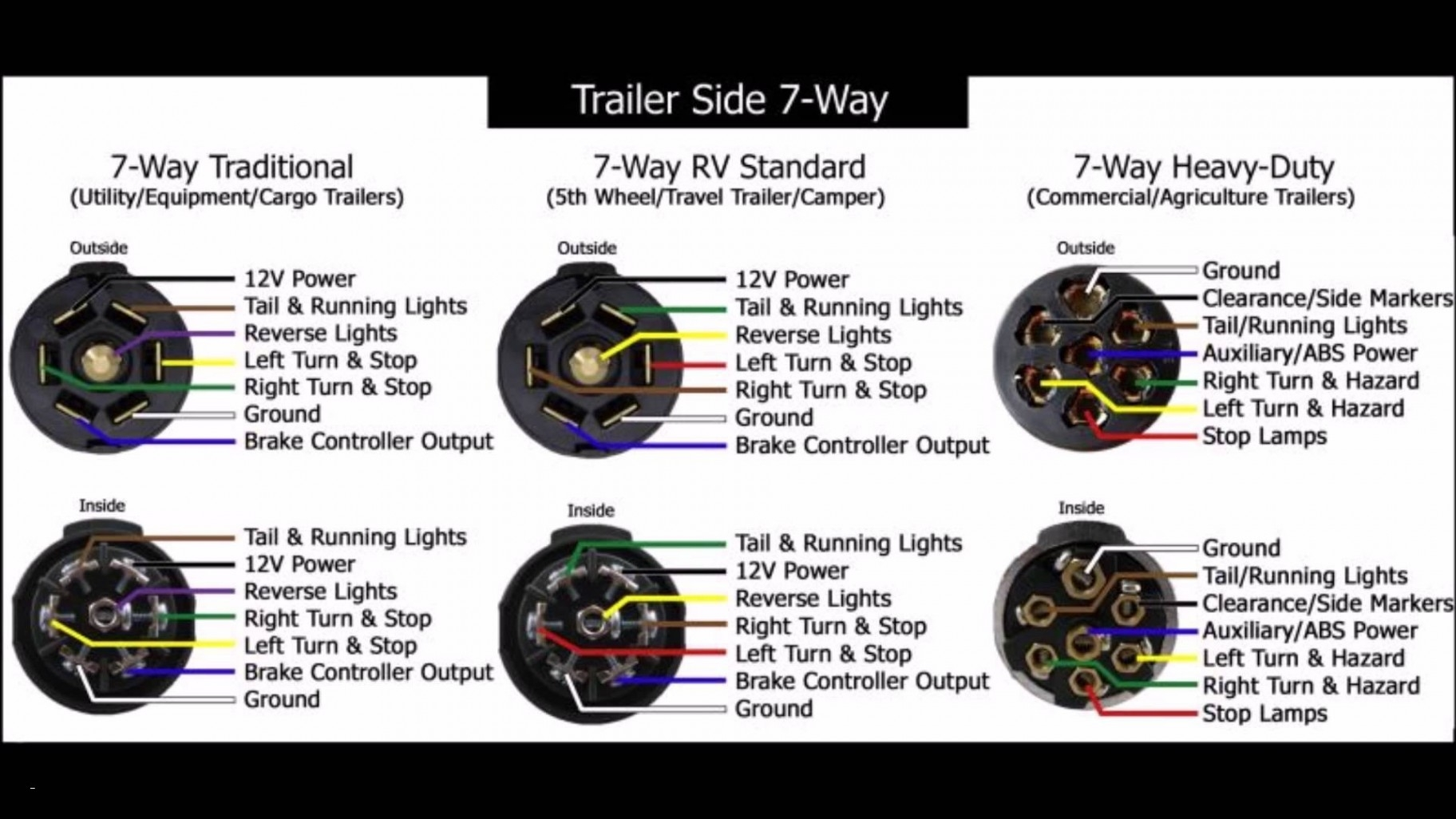 7 Way Trailer Plug Wiring Diagram Ford