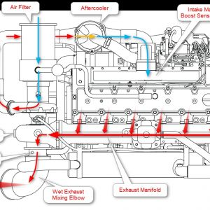 8.3 Cummins Fuel Shutoff solenoid Wiring Diagram - 8 3 Cummins Fuel Shutoff solenoid Wiring Diagram Marine Engine Air Flow Diagram 16m