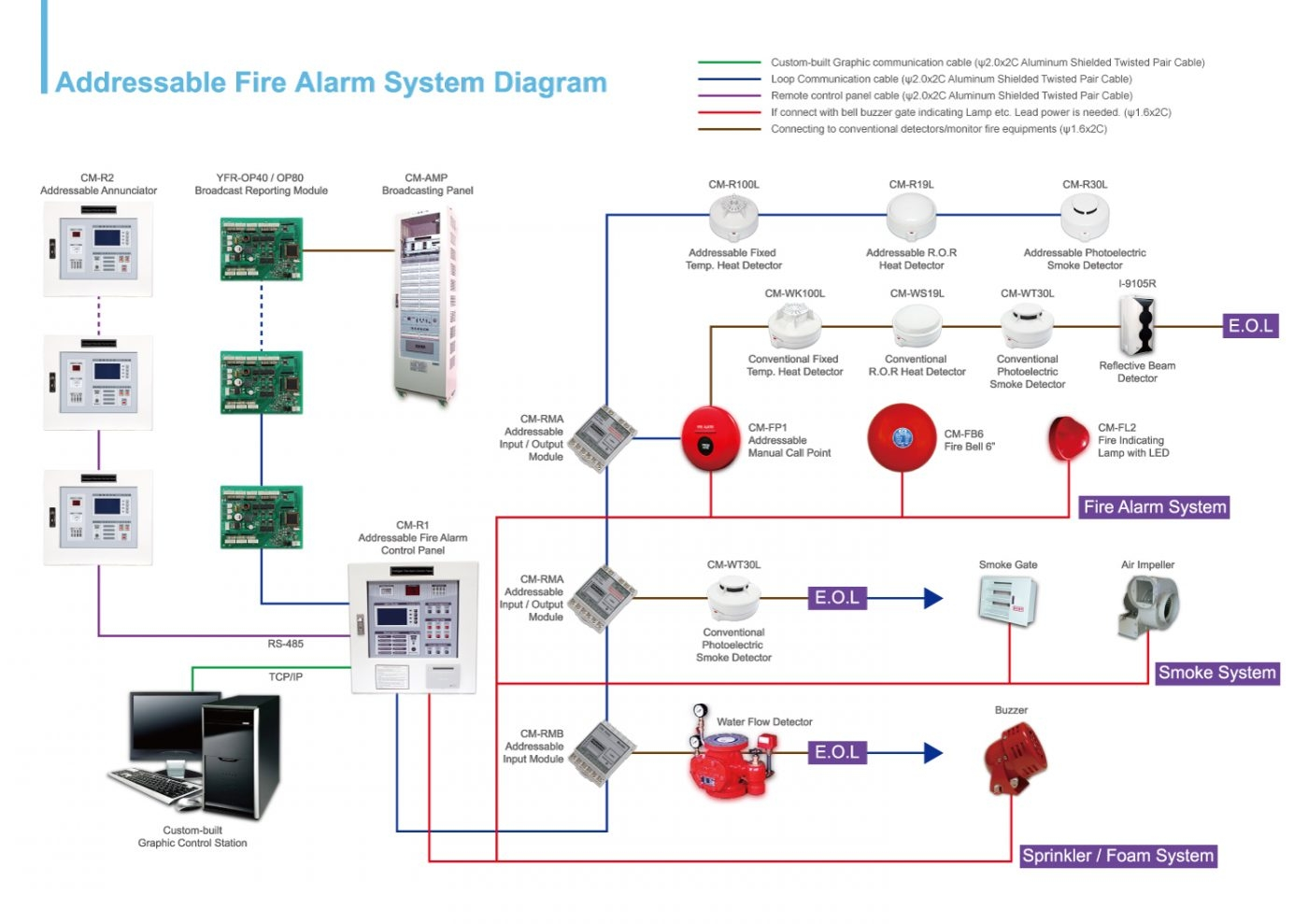 simplex smoke detector wiring diagrams bookmark about wiring diagram Profibus Wiring-Diagram