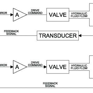 Asco Redhat 2 Wiring Diagram - Hydraulic solenoid Valve Wiring Diagram 1i