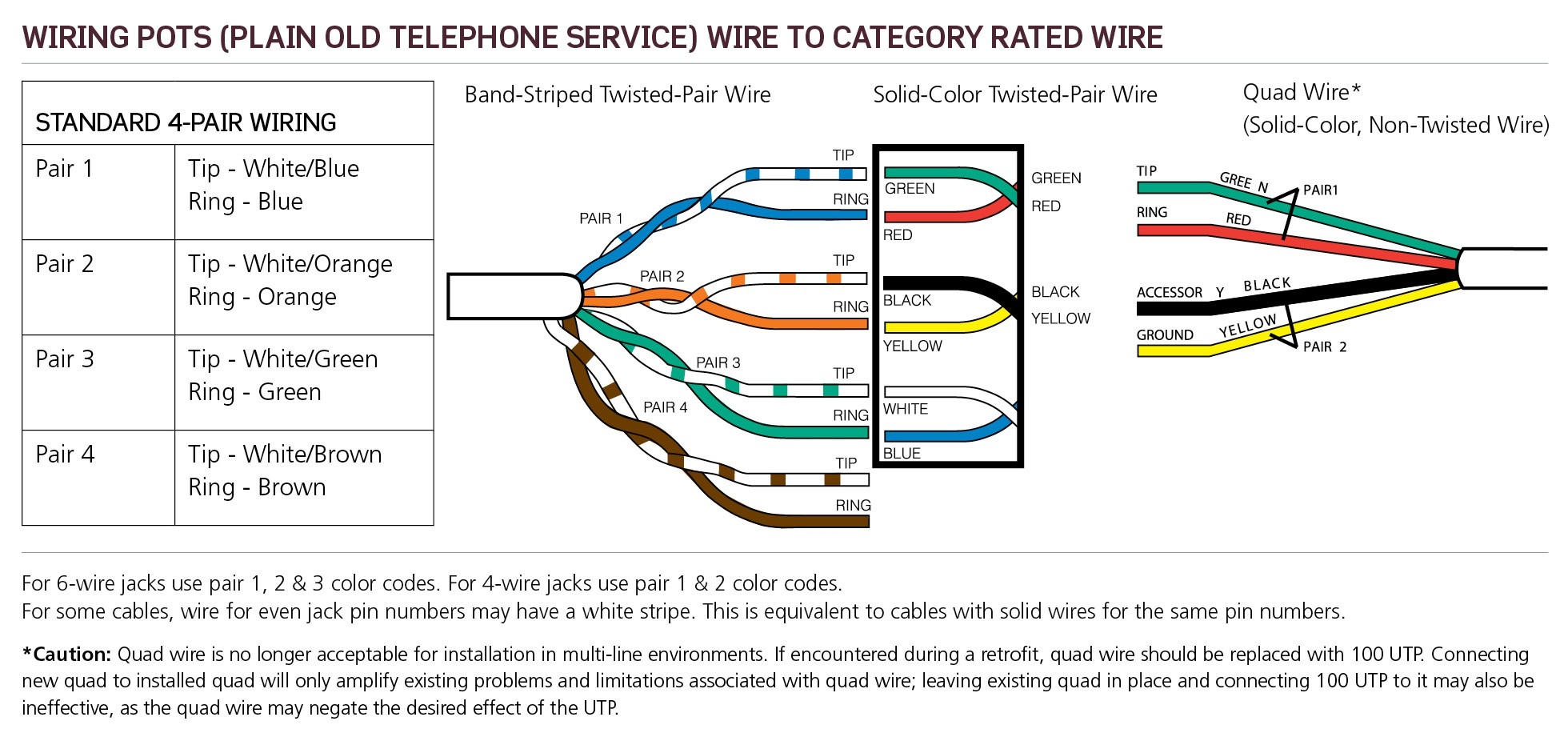 cat5 dsl wiring diagram Collection-In Addition Cat 5 Phone Wiring Color Code Telephone Dsl Wiring Wiring Diagram for Cat5 15-m