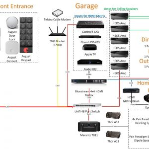 Control 4 Wiring Diagram - New Home C4 Home theatre Multiple Room Audio Question & Answer 9h