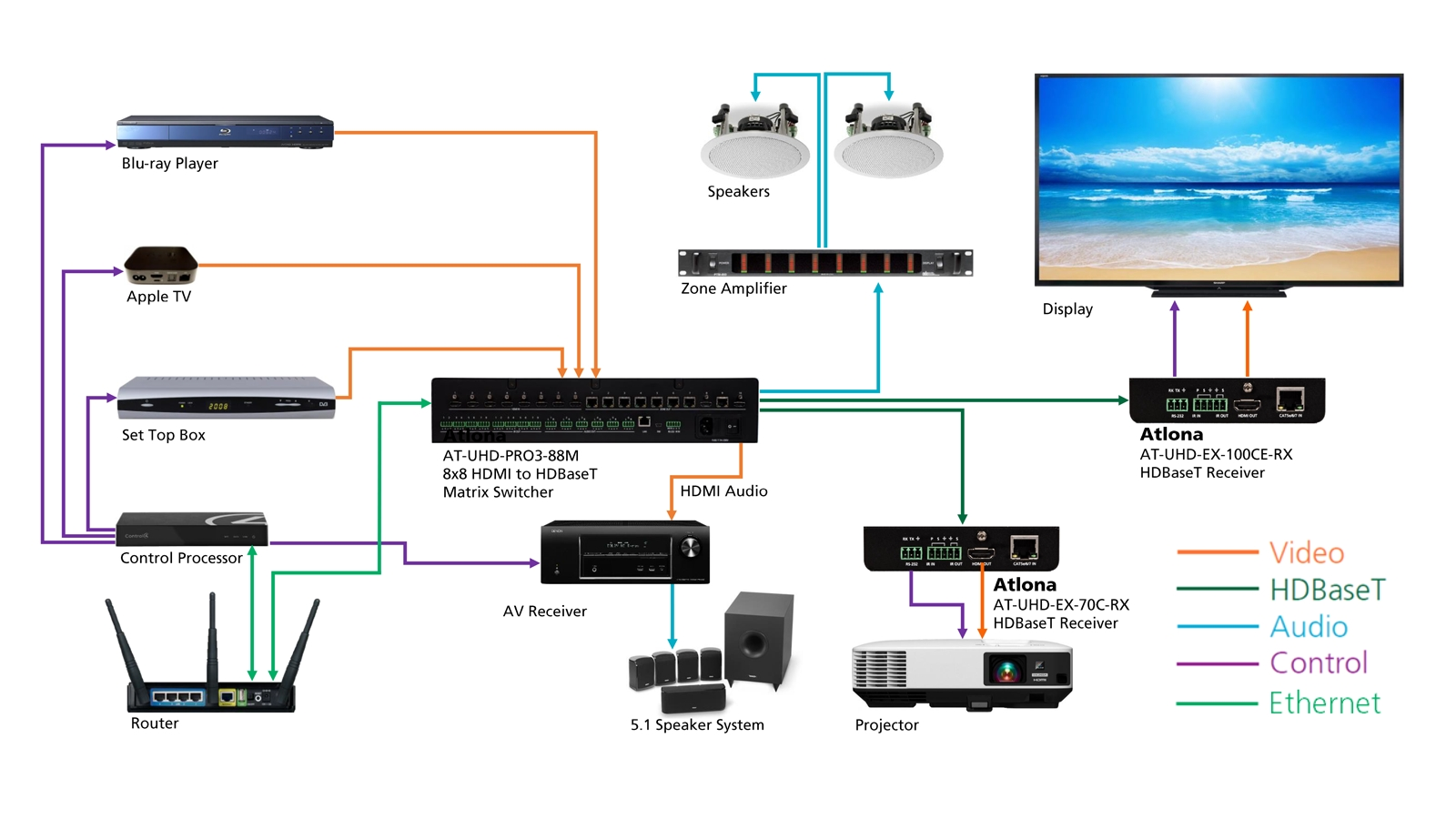 crestron thermostat wiring diagram Download-Crestron Wiring Diagram Elegant 4k Uhd 8x8 Hdmi to Hdbaset Matrix Switcher with Poe 18-q