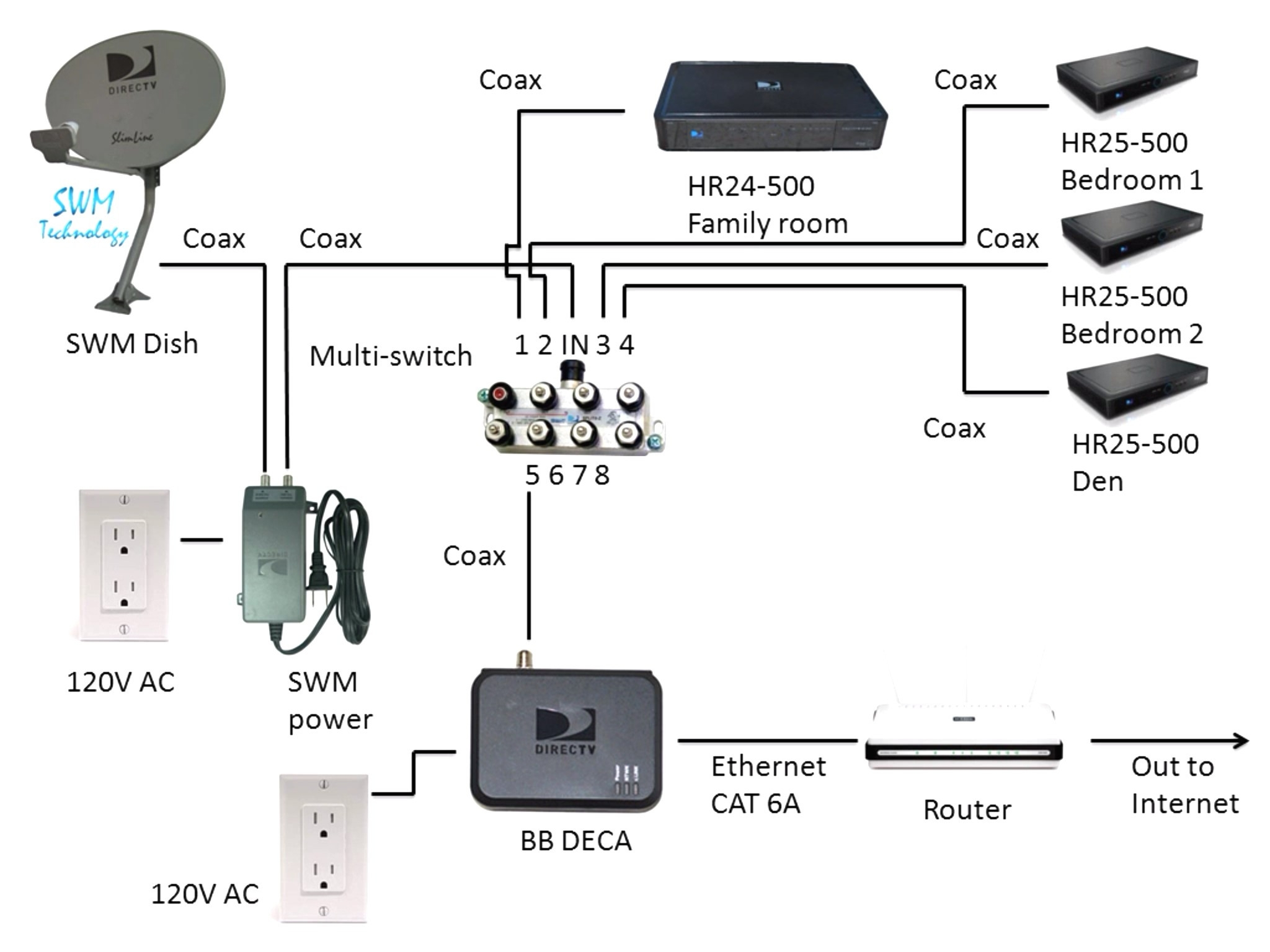 direct tv wiring diagram Download-Direct Tv Wiring Diagram Beautiful Directv Swm Diagrams And 5-n