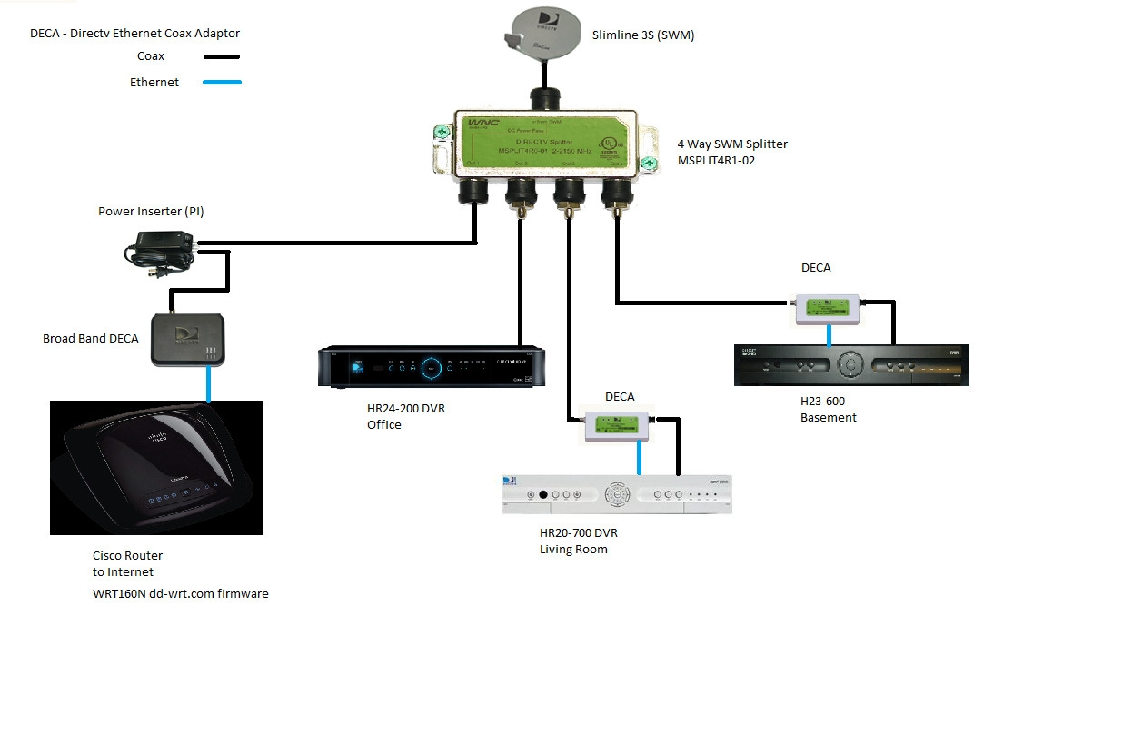 Direct Tv Setup Diagram