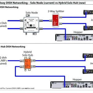 Dish Hopper Joey Wiring Diagram - Best Dish Network Wiring Diagram Irelandnews 8l