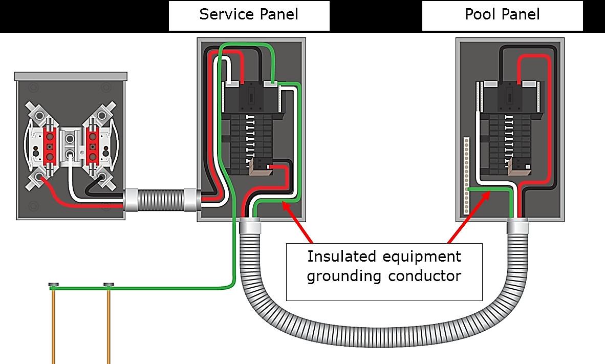 Electrical Sub Panel Wiring Diagram