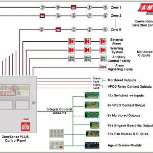 Alarm Panel Wiring - Wiring Diagram Sheet on