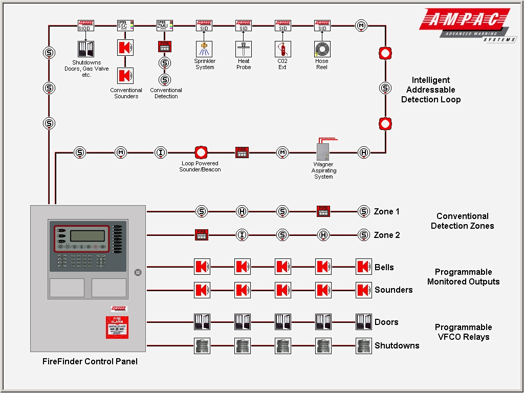 alarm panel wiring diagram fire alarm control panel wiring diagram | free wiring diagram