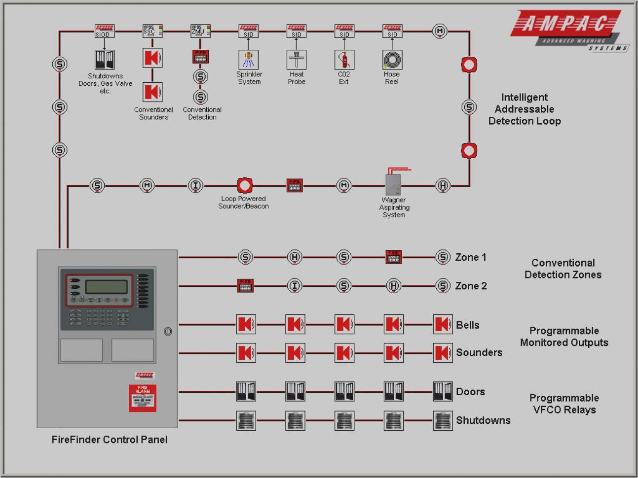 Fire Alarm Installation Wiring Diagram