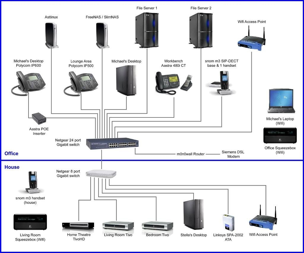 home network wiring diagram Download-home network wiring diagram Download Lan Network Diagram Best Wiring Home Network Diagram Best Setup 8-i