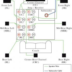 Home theater Systems Speaker Wiring Diagram - How to Set Up A Basic Home theater System Beautiful Speaker Wiring for Diagram 9o
