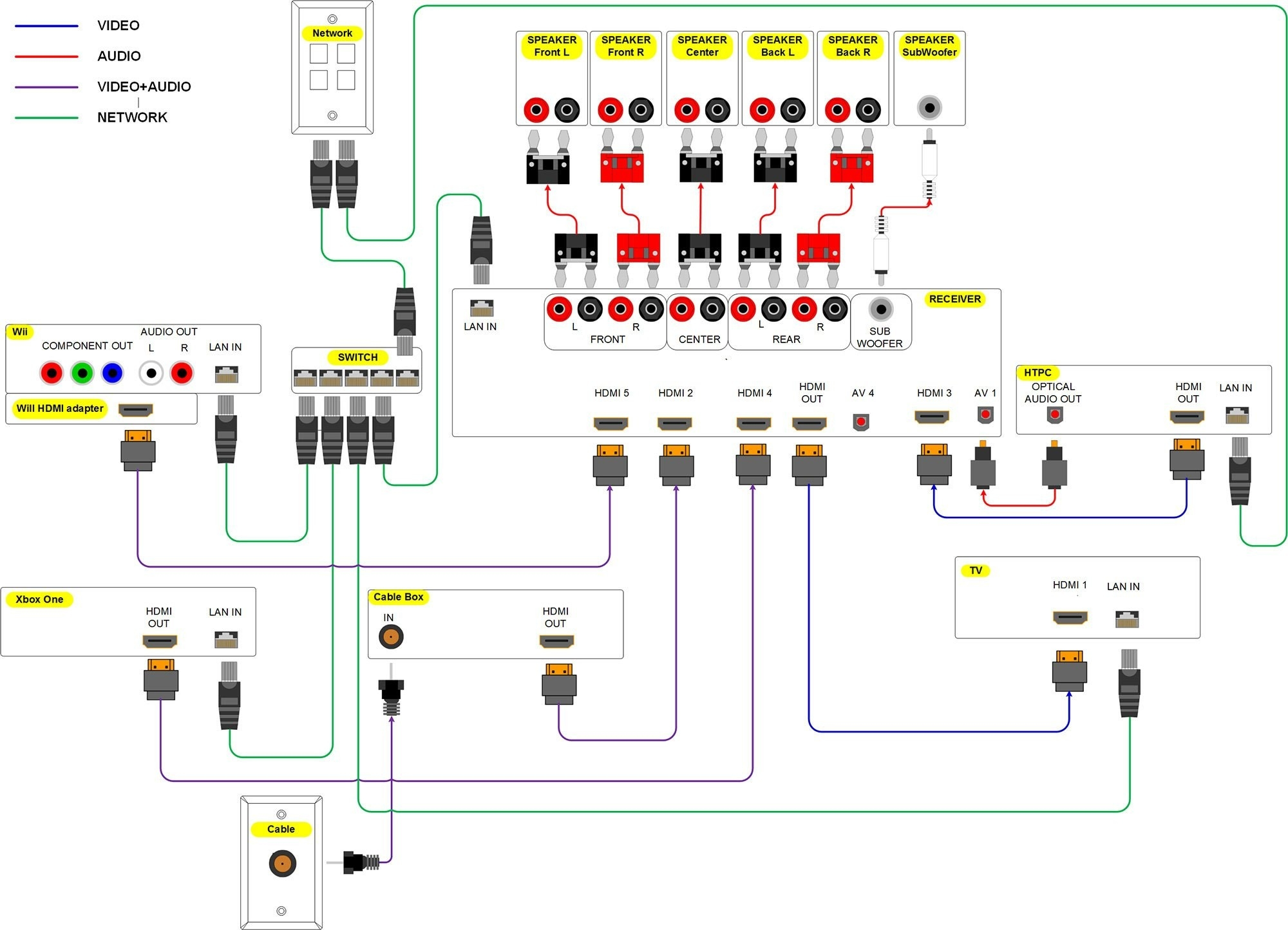 Home theater Systems Speaker Wiring Diagram - Wiring Diagram for Home sound System New Inspirationa Wiring Diagram Home theater System 3k
