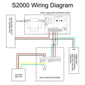Lenel Access Control Wiring Diagram - Lenel Access Control Wiring Diagram In B2network Co Throughout 1320 7c