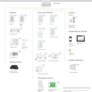 Lutron Radiora 2 Wiring Diagram - Lutron Radiora 2 Ponents and Patible Products 10h