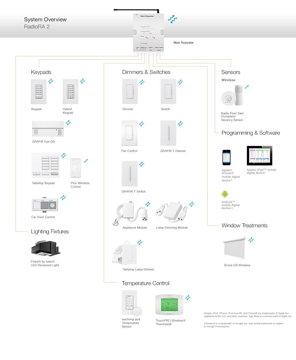 lutron radiora 2 wiring diagram Download-Lutron RadioRA 2 ponents and patible Products 2-q