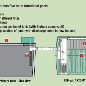 Orenco Systems Control Panel Wiring Diagram - Duplex Pump Control Panel Wiring Diagram Lovely Diagram Septic Tank orenco Systems Control Panel Wiring 15b