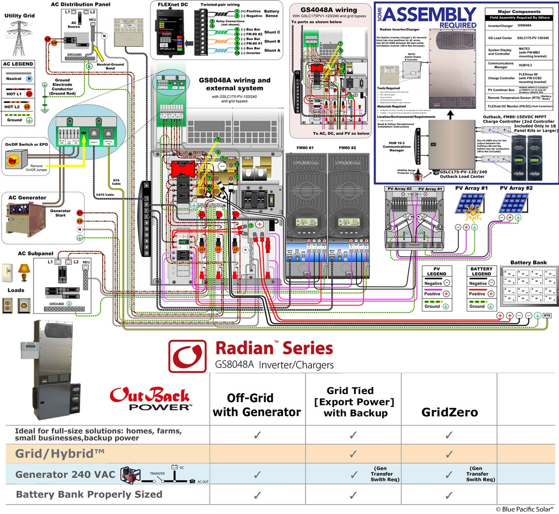 outback radian wiring diagram Download-Outback Radian 3360w Kit solar F Grid Grid Interactive Backup Outback Radian Wiring Diagram Image 8-c