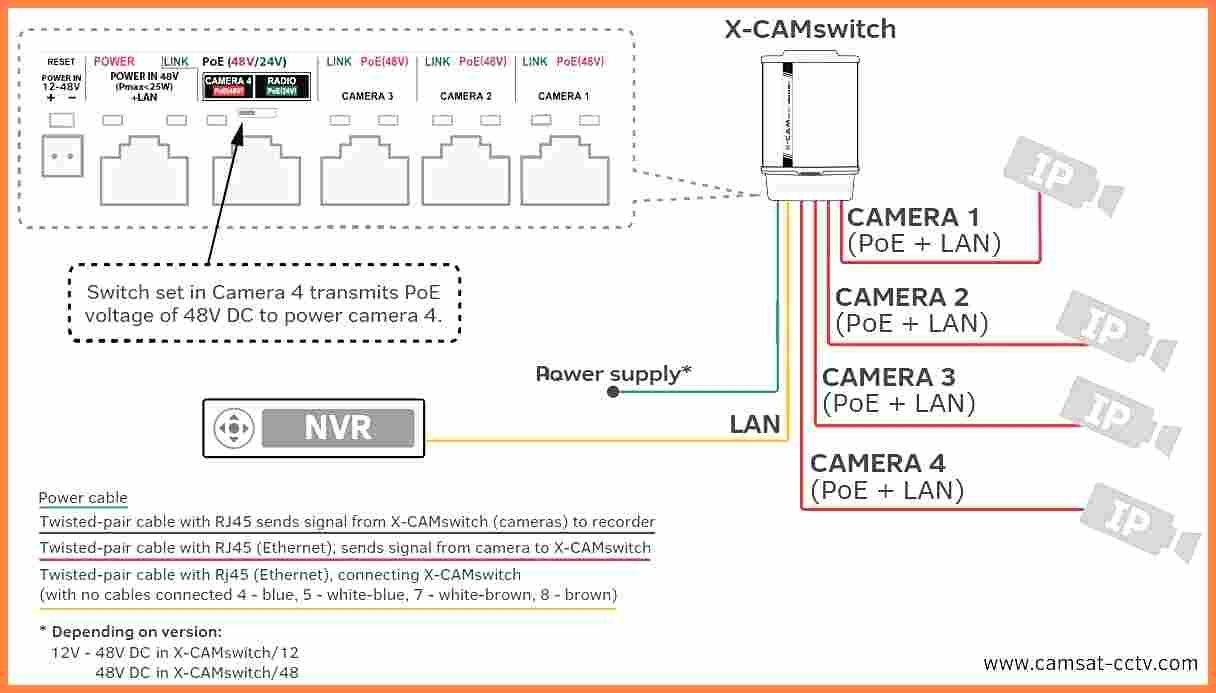 Poe Camera Wiring Diagram