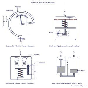 Pressure Transducer Wiring Diagram - Transducers Pressure Transducer Wiring Diagram 19t