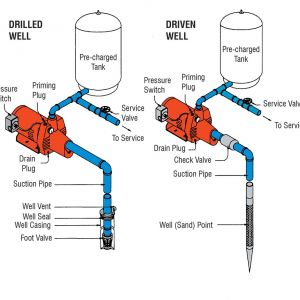 Red Lion Pump Wiring Diagram - Ground Well Pump Goulds J7 Hp Convertible Water Jet V Red Lion Pump Parts Diagram 5t