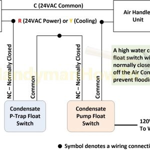 Red Lion Pump Wiring Diagram - Red Lion Pump Wiring Diagram Air Conditioner P Trap Float Switch and Condensate Pump Wiring 2d