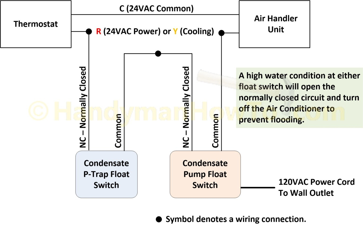 red lion pump wiring diagram Collection-Red Lion Pump Wiring Diagram Air Conditioner P Trap Float Switch and Condensate Pump Wiring 14-c