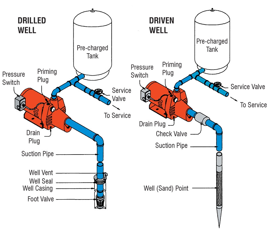 Red Lion Sprinkler Pump Wiring Diagram - Ground Well Pump Goulds J7 Hp Convertible Water Jet V Red Lion Pump Parts Diagram 19t
