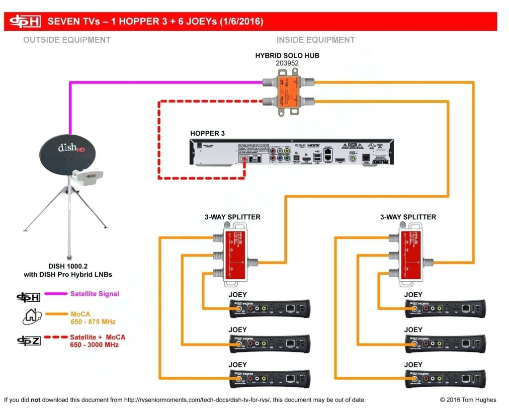 Sensational Satellite Dish Wiring Diagram Free Wiring Diagram Wiring 101 Tzicihahutechinfo