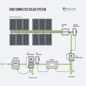 Solar Panel Grid Tie Wiring Diagram - F Grid solar Wiring Diagram Best Home solar System Design Mellydiafo Mellydiafo 17s