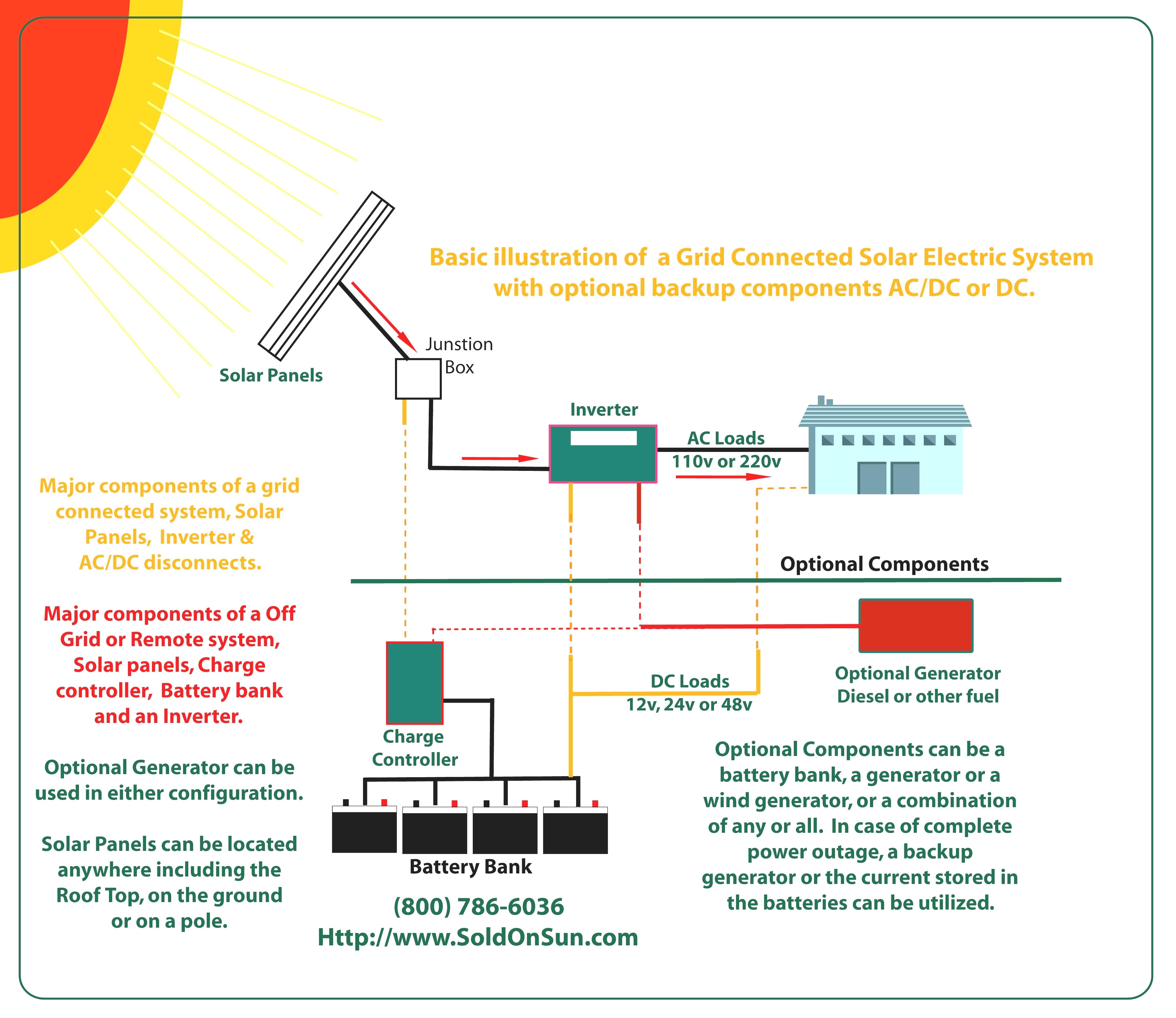 Solar System Wiring Diagram