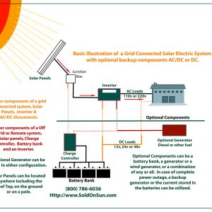 Solar Wiring Diagram Pdf - F Grid solar Wiring Diagram Elegant Great 220v Wiring Basics Inspiration Electrical Circuit 7c
