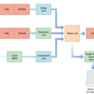 Studio Wiring Diagram software - Studio Wiring Diagram software Inspirational What is Core Audio 10k