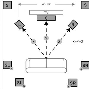 Surround sound Wiring Diagram - Surround sound Wiring Diagram Inspirational How to Set Up A Basic Home theater System 3l