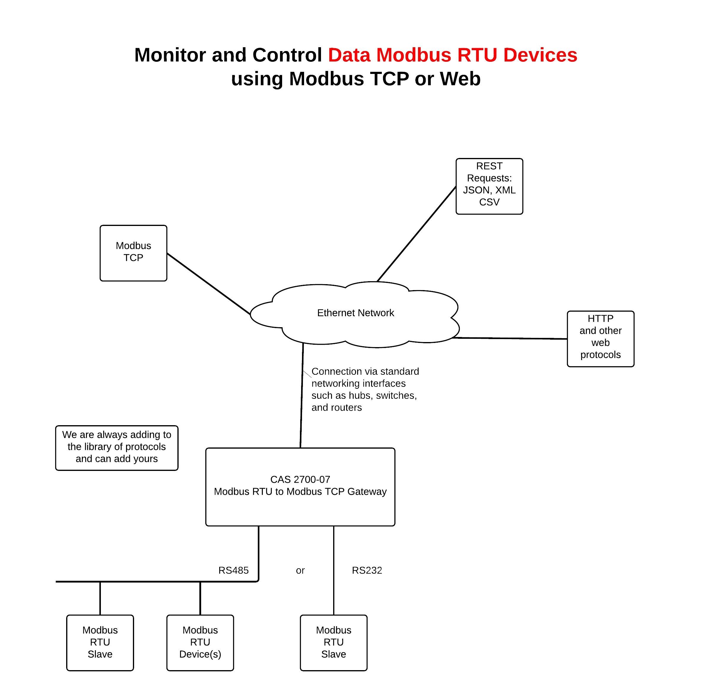 Ac Transformer Wiring - Wiring Diagrams on