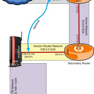 "Verizon Fios Wiring Diagram - Verizon Fios Phone Connection Diagram Beautiful Fios ""three Router"" with Vyos and Esxi Part 4c"
