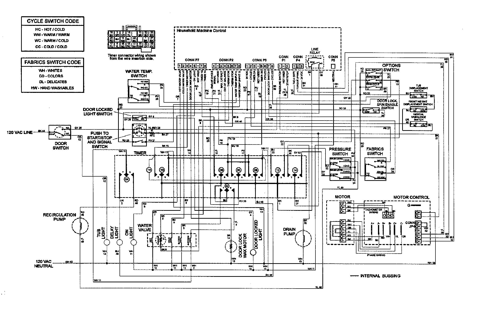 washing machine motor wiring diagram, washing machine function table, washing machine function chart, on washing machine wiring diagram and schematics
